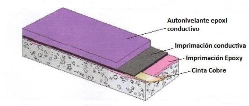 Autonivelante Epoxi conductivo 1